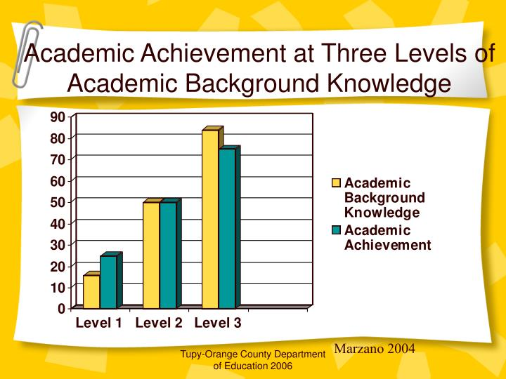 Academic Achievement at Three Levels of Academic Background Knowledge
