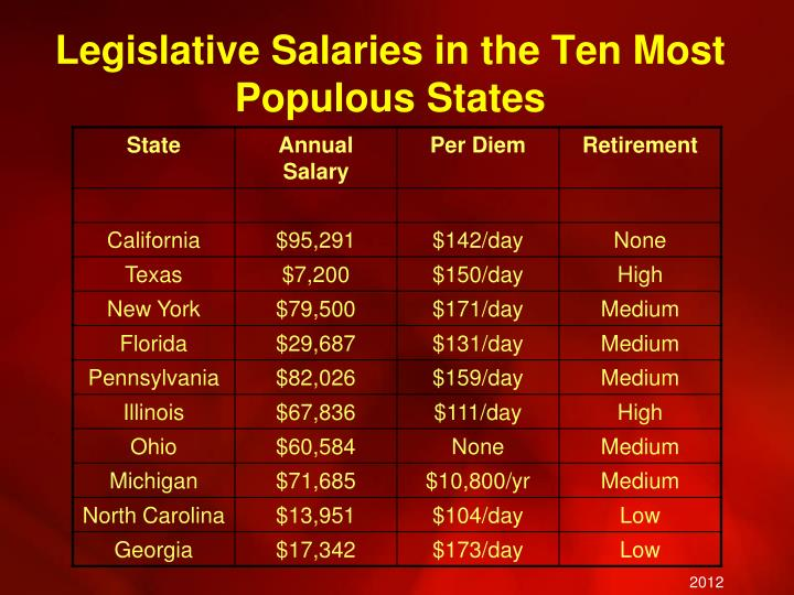 Legislative Salaries in the Ten Most Populous States
