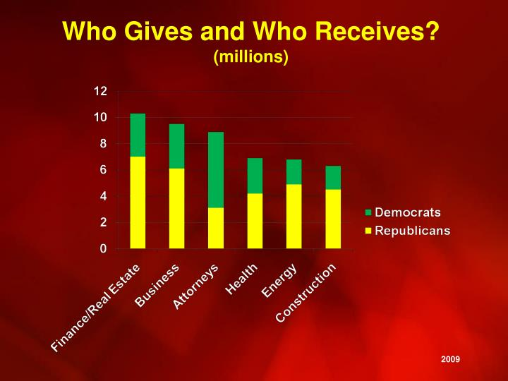 Who Gives and Who Receives?