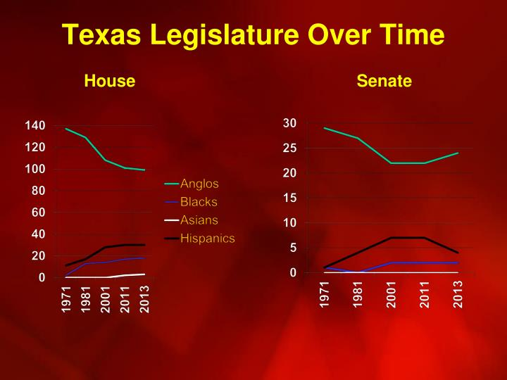 Texas Legislature Over Time