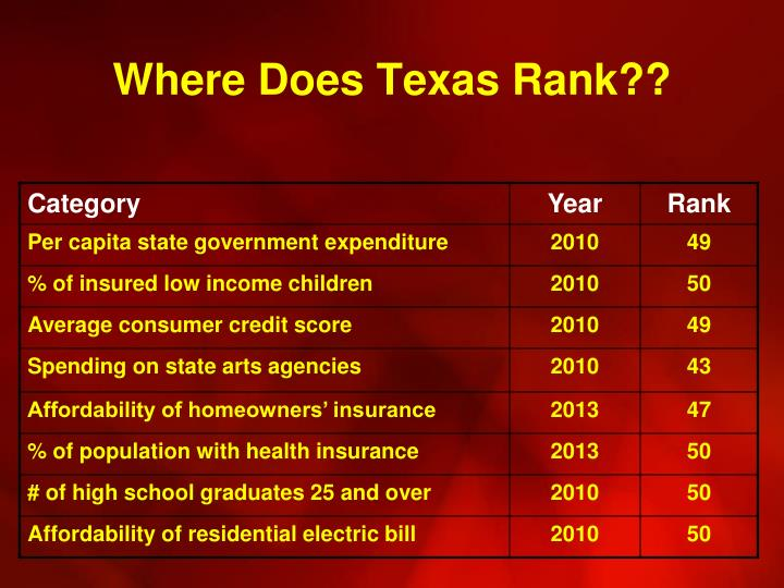 Where Does Texas Rank??