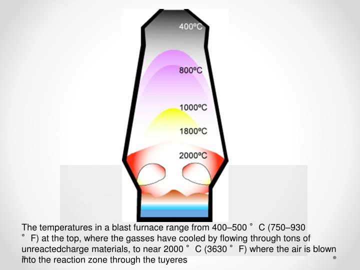 The temperatures in a blast furnace range from 400–500 °C (750–930