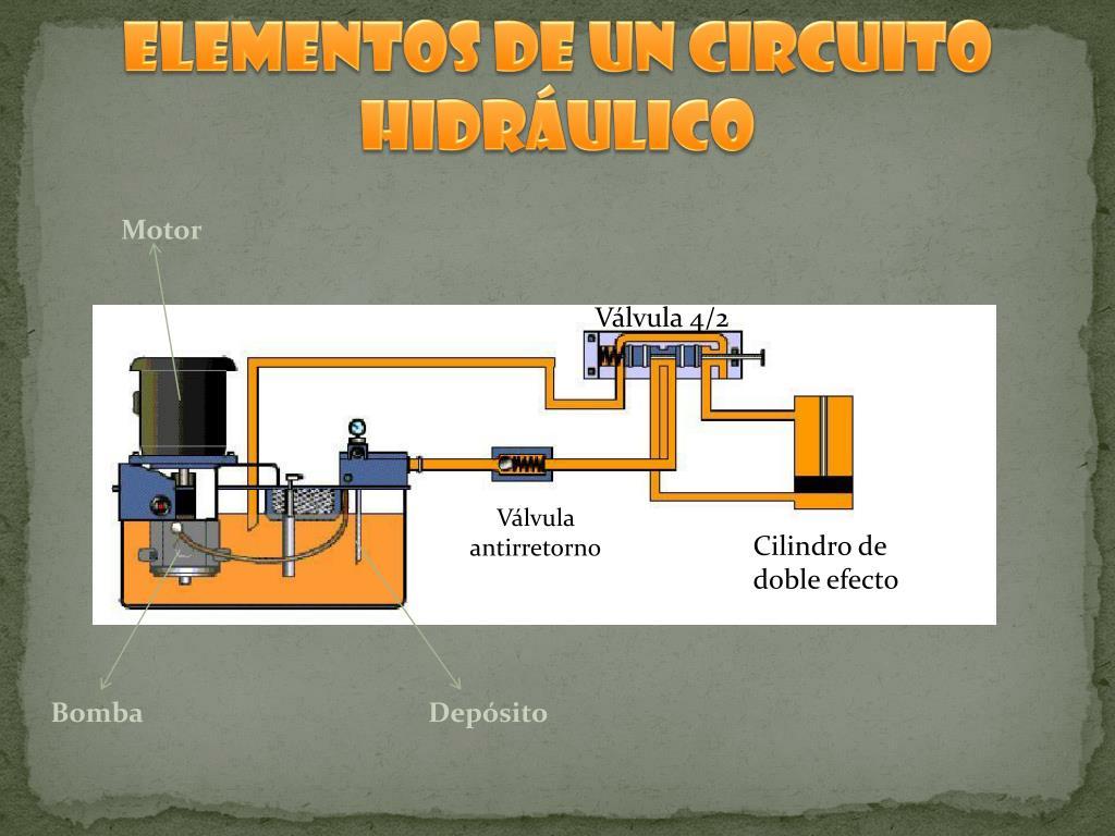 Circuito Neumatico Simple : Circuitos neumáticos e hidráulicos recursos educativos digitales