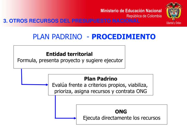 3. OTROS RECURSOS DEL PRESUPUESTO NACIONAL
