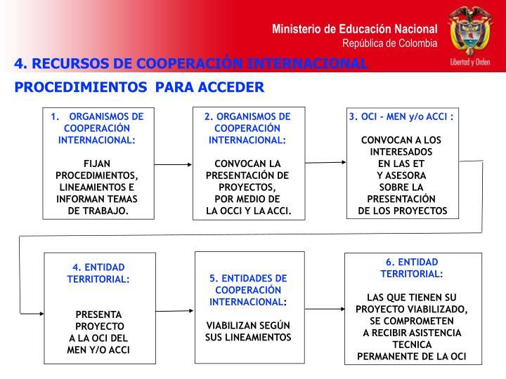 4. RECURSOS DE COOPERACIÓN INTERNACIONAL