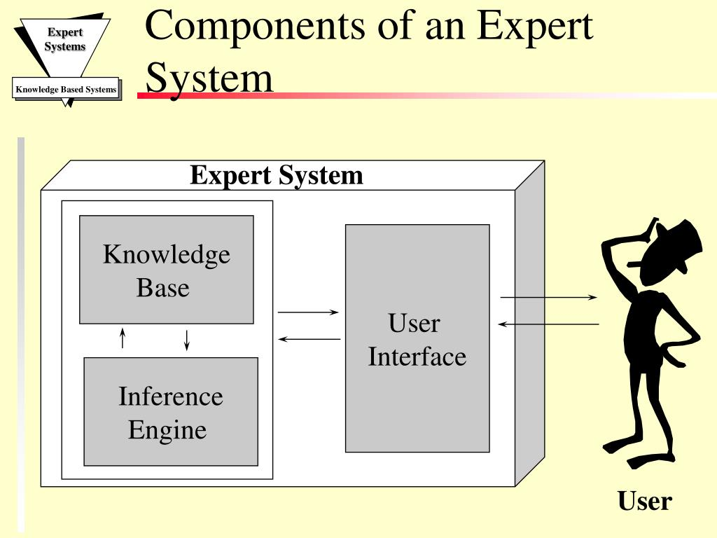 PPT - Expert Systems PowerPoint Presentation - ID:5314176