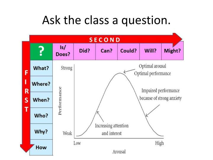 Ask the class a question.