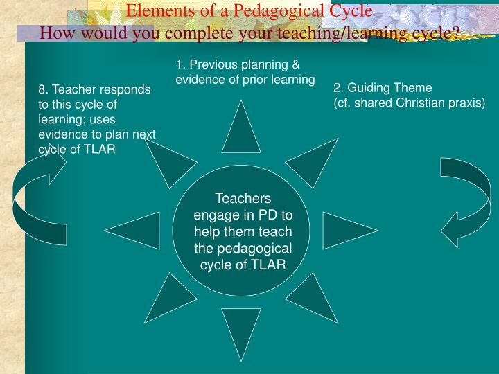 Elements of a pedagogical cycle how would you complete your teaching learning cycle
