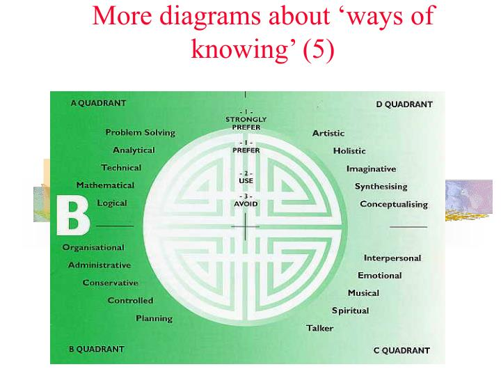 More diagrams about 'ways of knowing' (5)