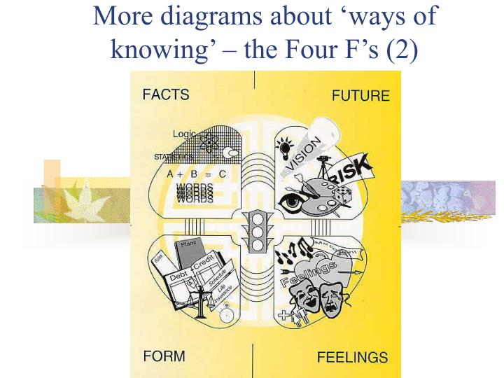 More diagrams about 'ways of knowing' – the Four F's (2)
