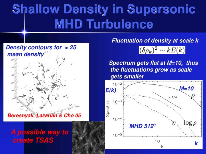 Shallow Density in Supersonic MHD Turbulence
