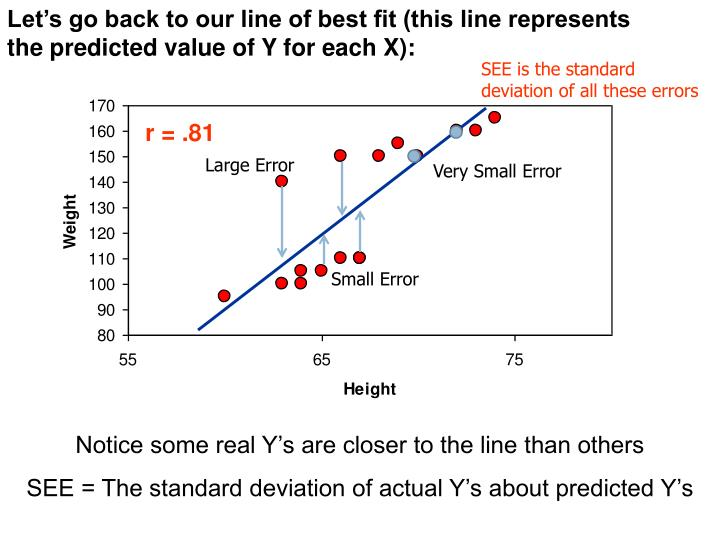 Let's go back to our line of best fit (this line represents the predicted value of Y for each X):