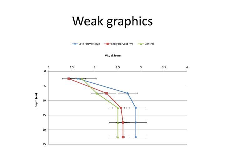 Weak graphics