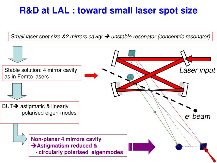 R&D at LAL : toward small laser spot size