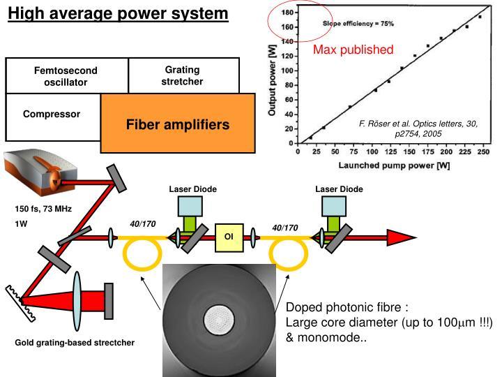 High average power system