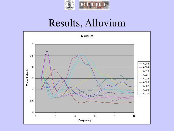 Results, Alluvium