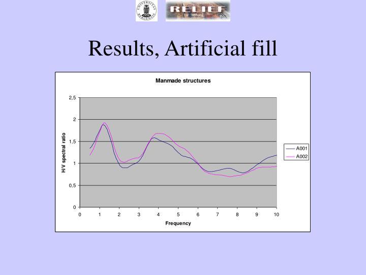 Results, Artificial fill