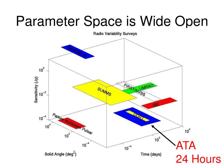Parameter Space is Wide Open