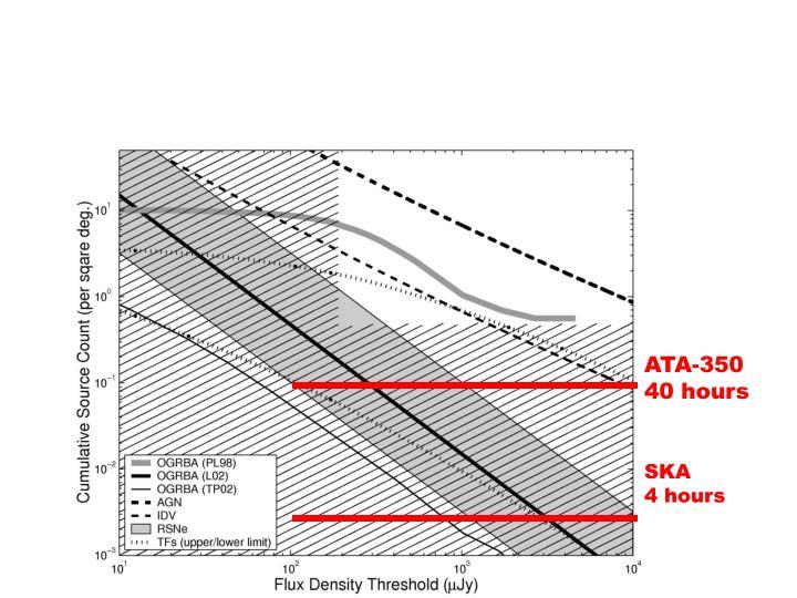 Radio Transient Source Counts