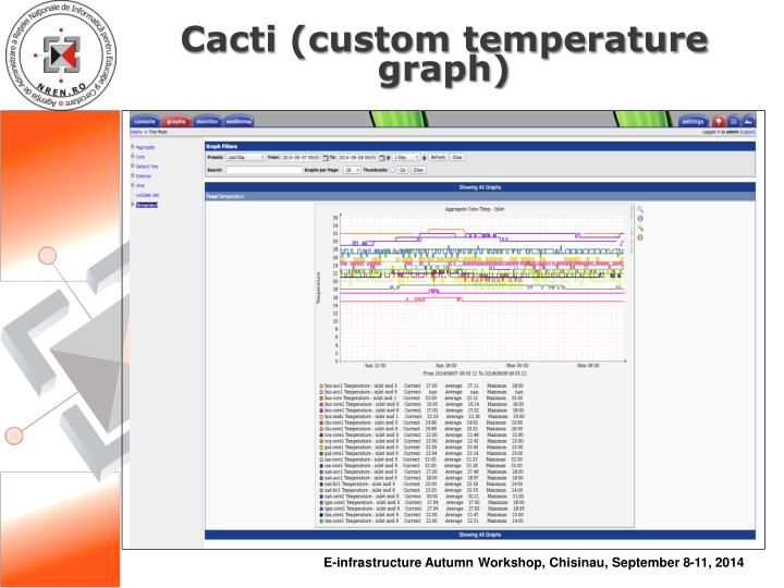 Cacti (custom temperature graph)