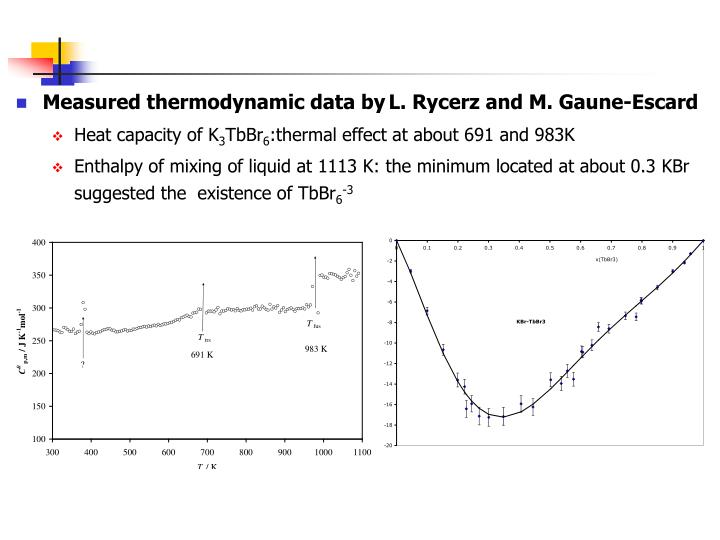 Measured thermodynamic data by
