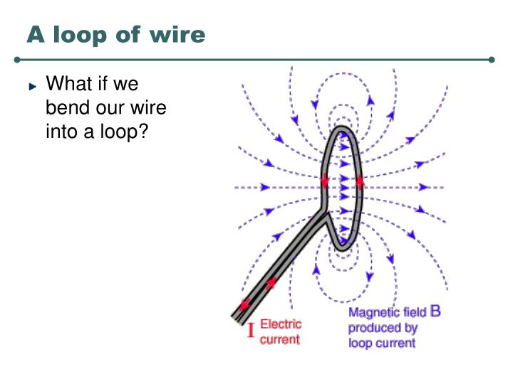 A loop of wire