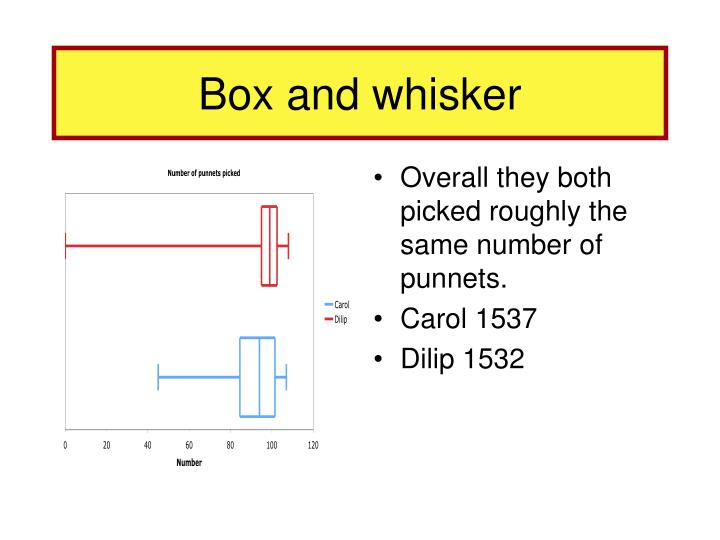 Box and whisker