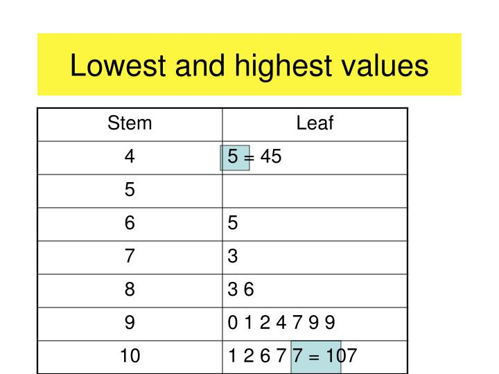 Lowest and highest values