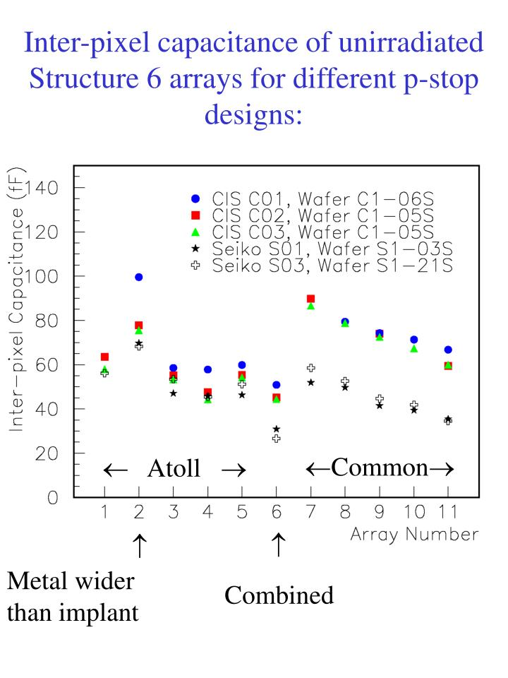 Inter-pixel capacitance of unirradiated Structure 6 arrays for different p-stop designs: