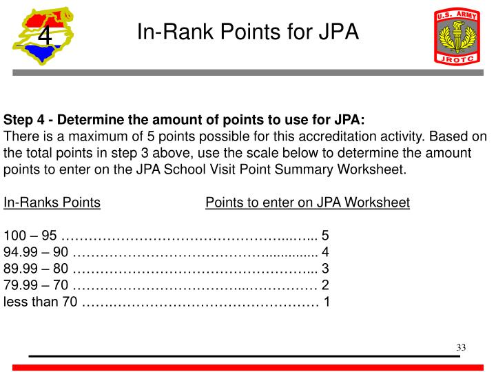 In-Rank Points for JPA