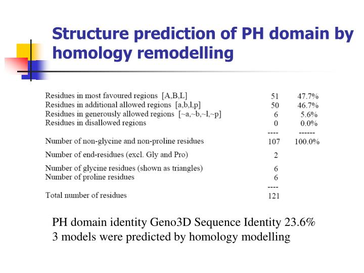 Structure prediction of PH domain by homology remodelling