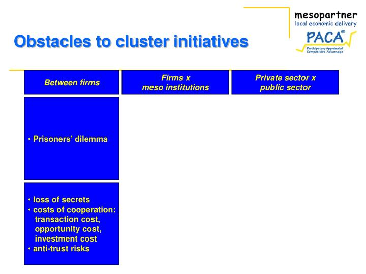 Obstacles to cluster initiatives