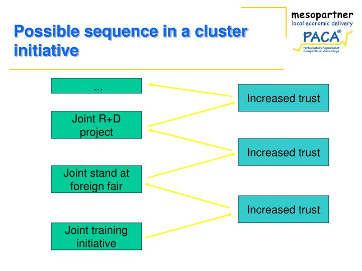 Possible sequence in a cluster initiative