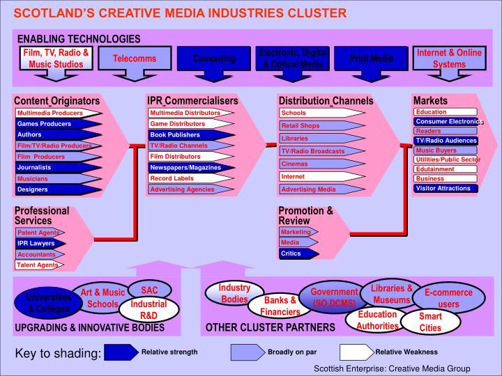 SCOTLAND'S CREATIVE MEDIA INDUSTRIES CLUSTER