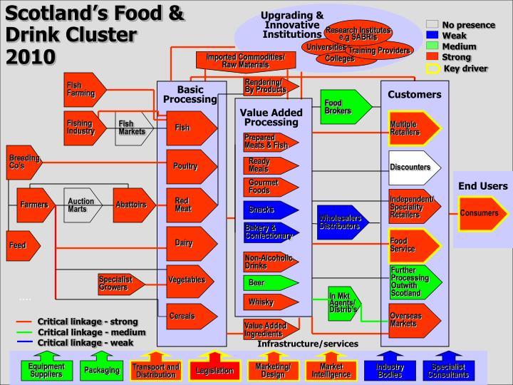 Scotland's Food & Drink Cluster