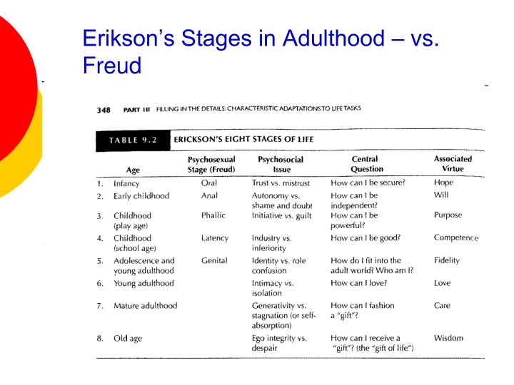 Erikson's Stages in Adulthood – vs. Freud