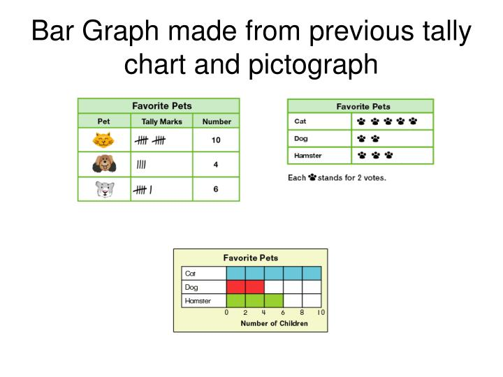 Bar Graph made from previous tally chart and pictograph