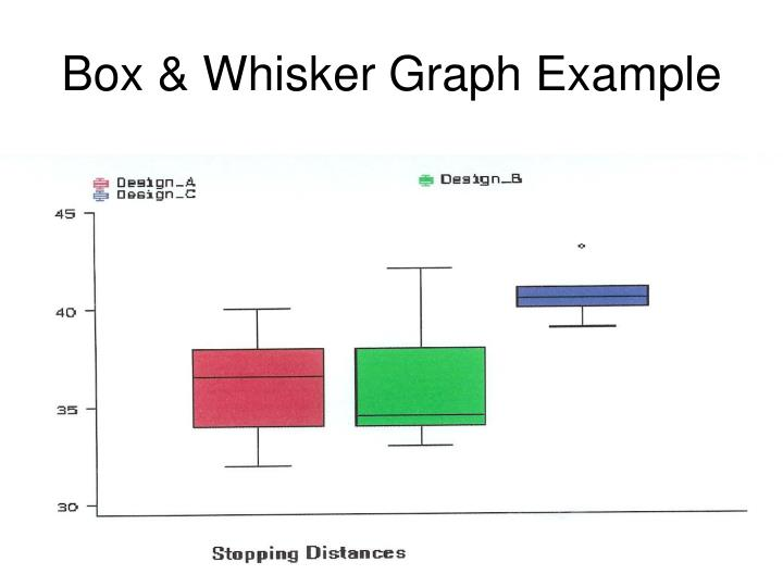 Box & Whisker Graph Example