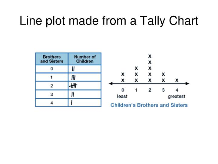 Line plot made from a Tally Chart