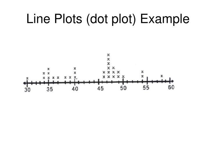 Line Plots (dot plot) Example