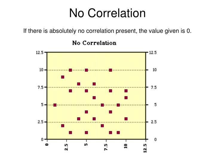 No Correlation