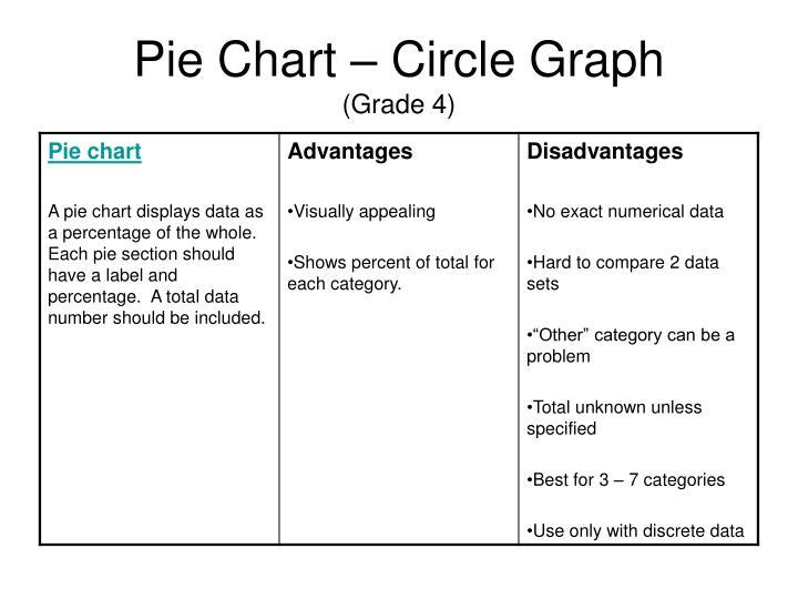 Pie Chart – Circle Graph