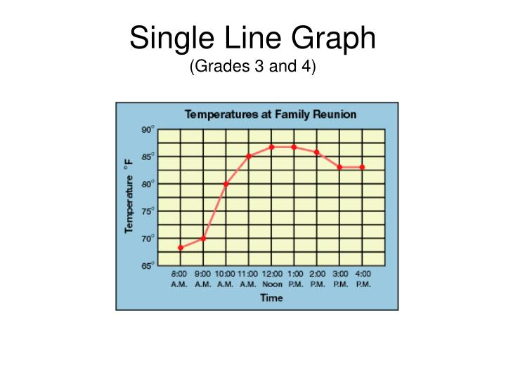 Single Line Graph