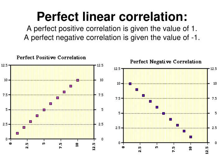 Perfect linear correlation: