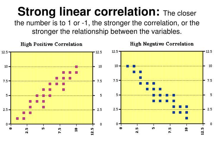 Strong linear correlation: