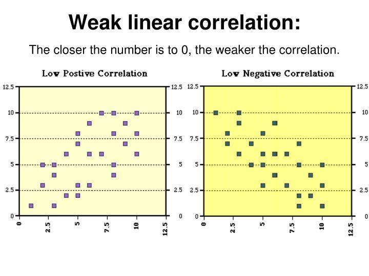 Weak linear correlation: