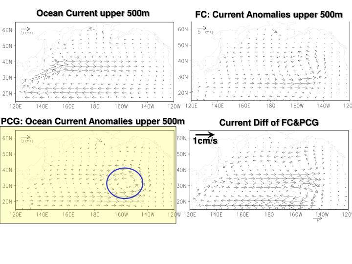 FC: Current Anomalies upper 500m