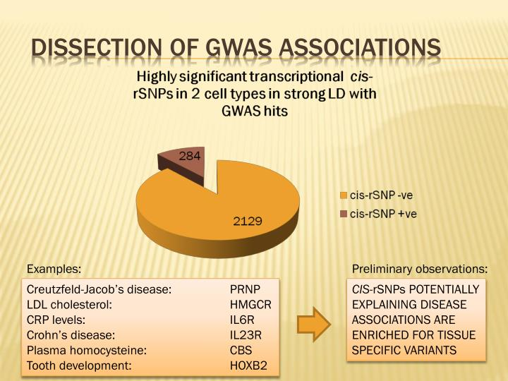 Dissection of GWAS associations