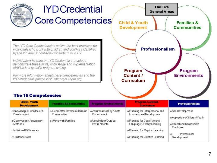INDIANA YOUTH WORKER CORE COMPETENCIES