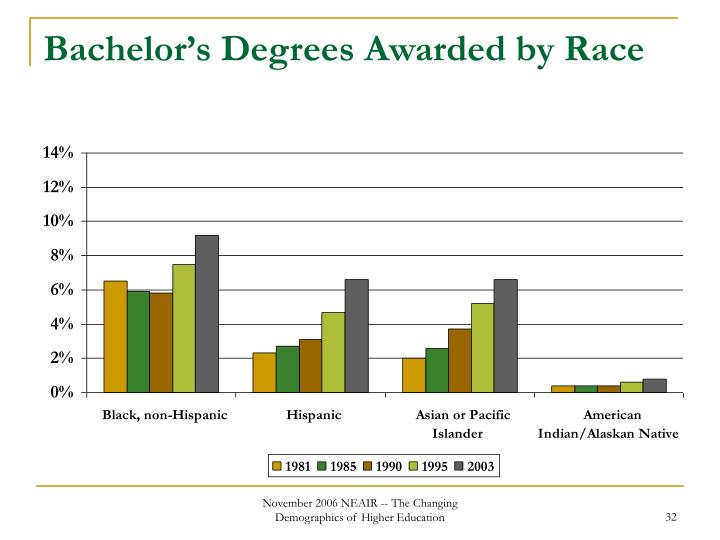 Bachelor's Degrees Awarded by Race